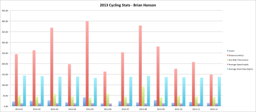 2013 Cycling Stats