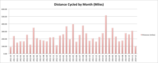 Cycle Distance Stats-Monthly